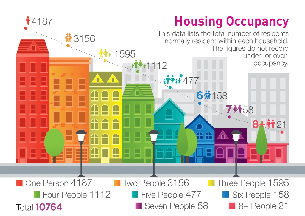 Belfast housing occupancy